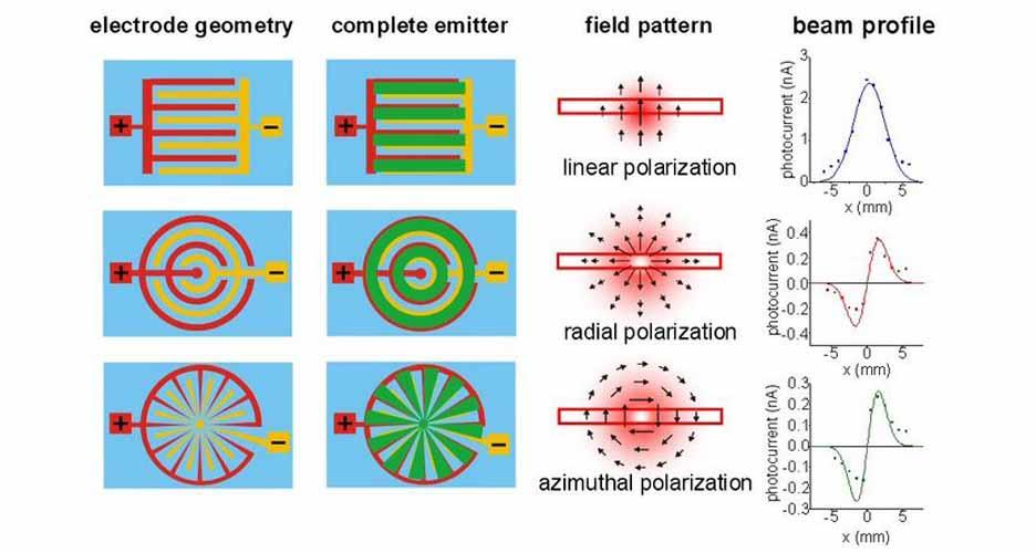 terahertz-grafik